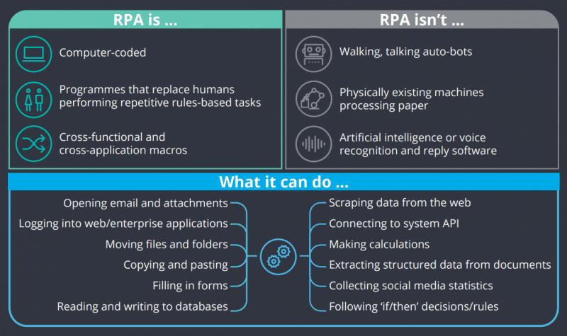 Deloitte-RPA-definition-800x475