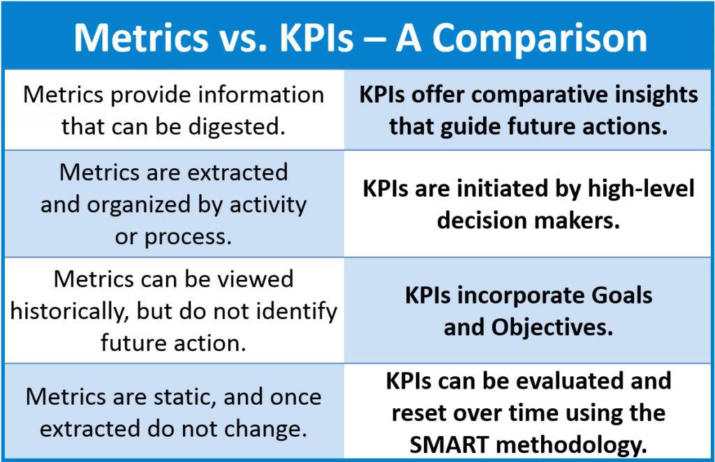 Metrics-v-KPIs-1024x662